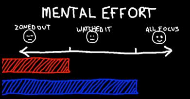 Esforço-Mental