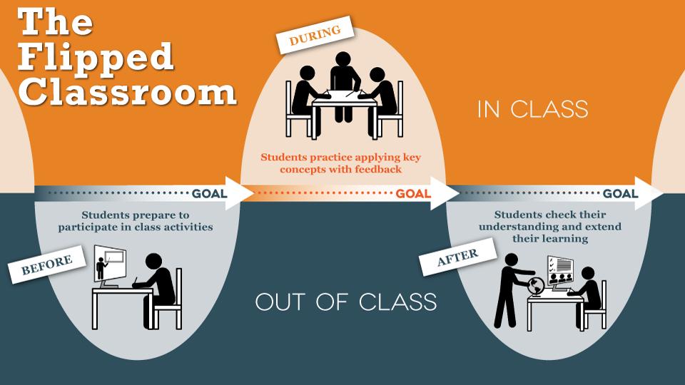Sala-de-aula-invertida