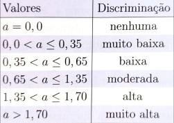 discrimina
